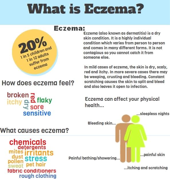 Eczema-Infographic